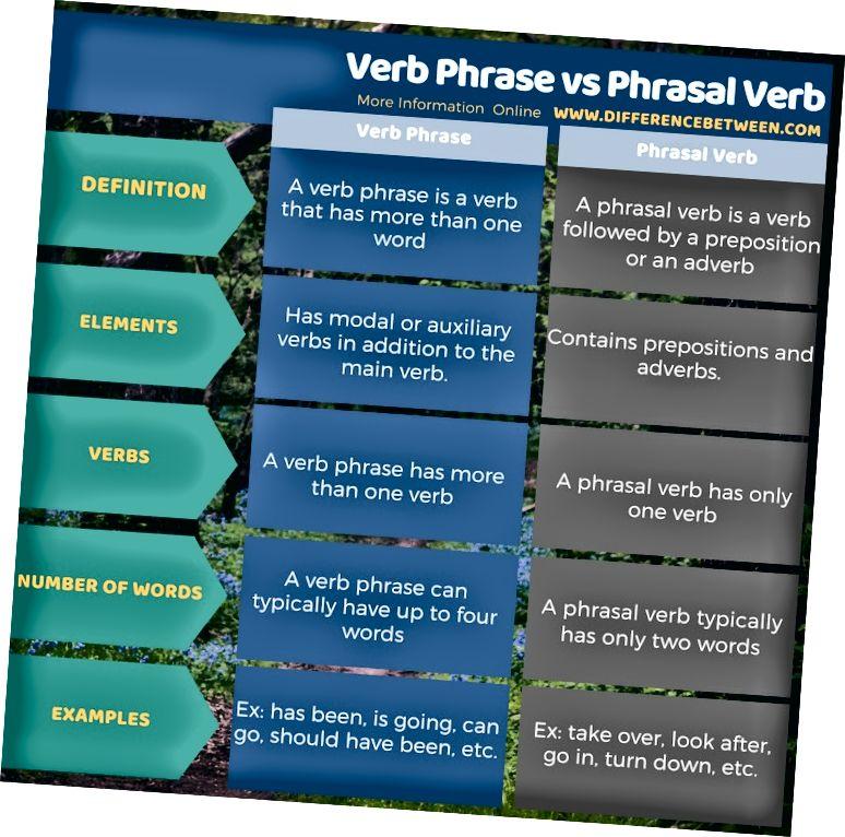 Forskel mellem verb-sætning og sætningsverb i tabelform