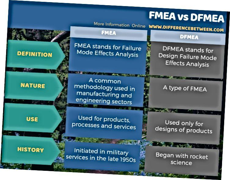 الفرق بين FMEA و DFMEA - شكل جدول