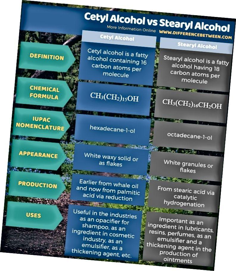 Разлика между цетилов алкохол и стеарилов алкохол в таблична форма
