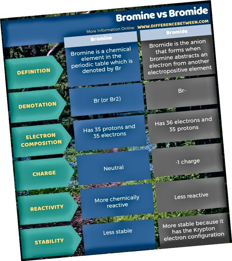 Разлика между брома и бромида в таблична форма