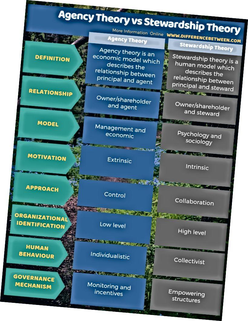 الفرق بين نظرية الوكالة ونظرية الإشراف في شكل جدول