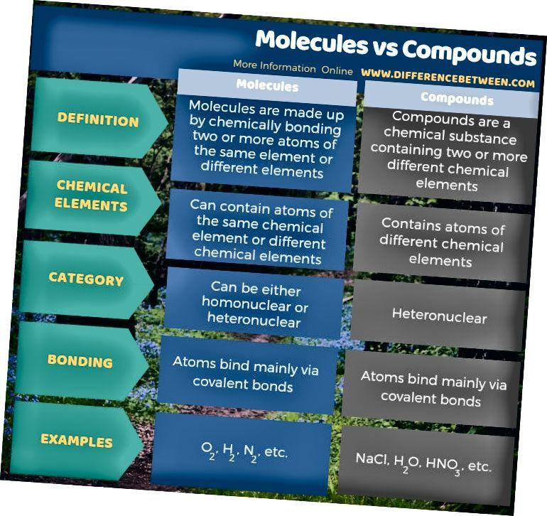Molekulalar va birikmalar o'rtasidagi farq - jadval shakli
