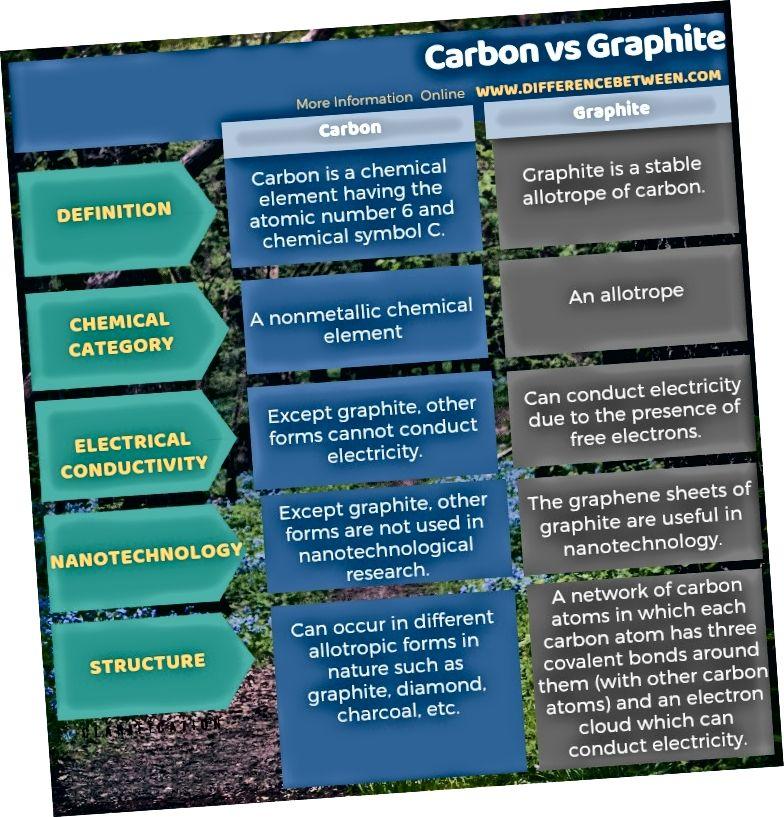 Разлика между въглерод и графит в таблична форма
