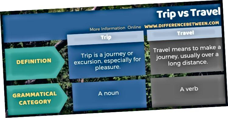 الفرق بين الرحلة والسفر في شكل جدول