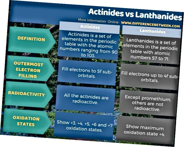 Unterschied zwischen Actiniden und Lanthaniden in tabellarischer Form