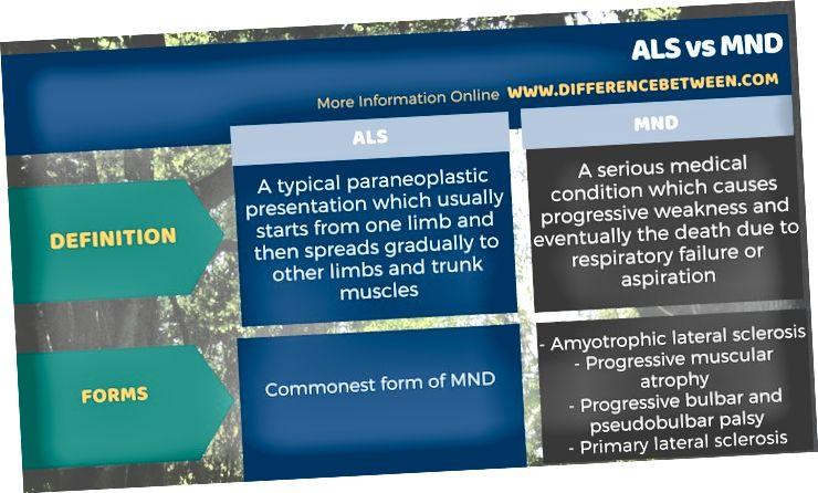 ההבדל בין ALS ל- MND בצורה טבלאית