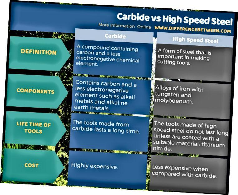 Разлика между карбид и високоскоростна стомана в таблична форма