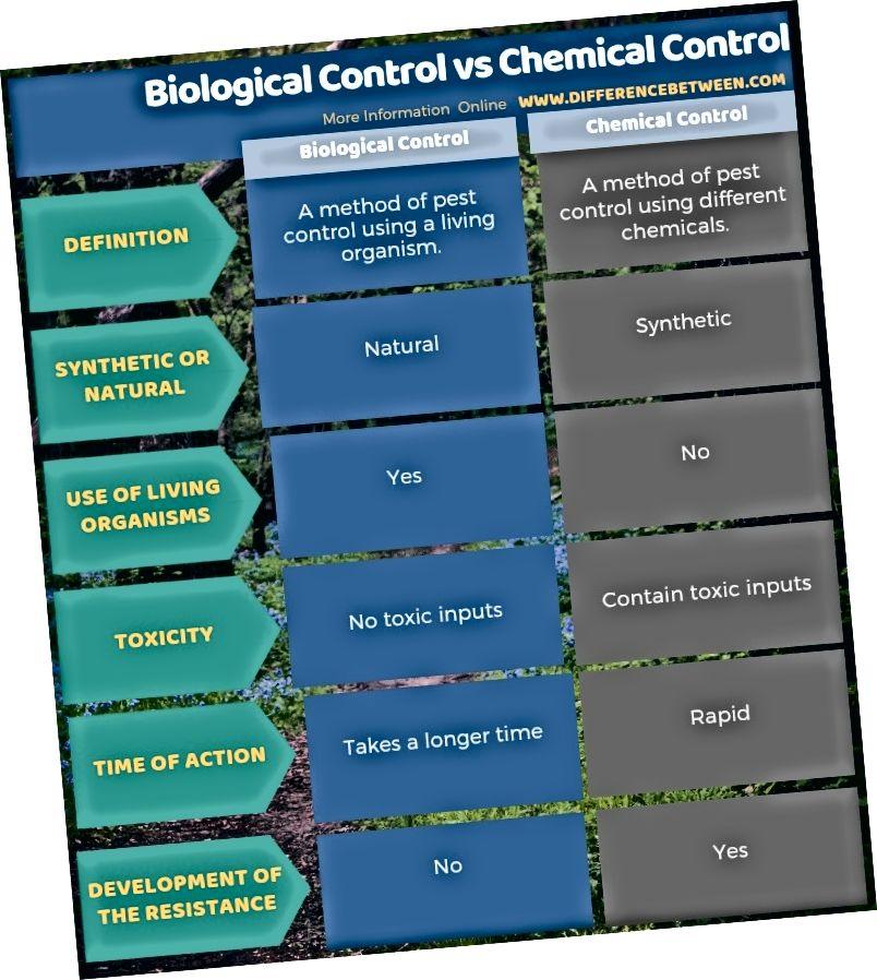 الفرق بين المكافحة البيولوجية والكيميائية في شكل جدول