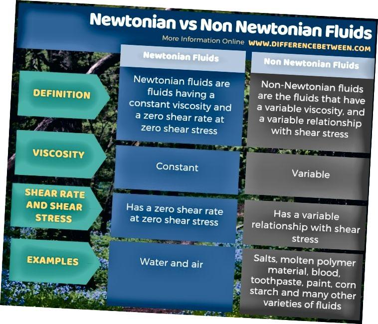 Newtonian va Newtonian bo'lmagan suyuqliklarning tabular shaklida farqi