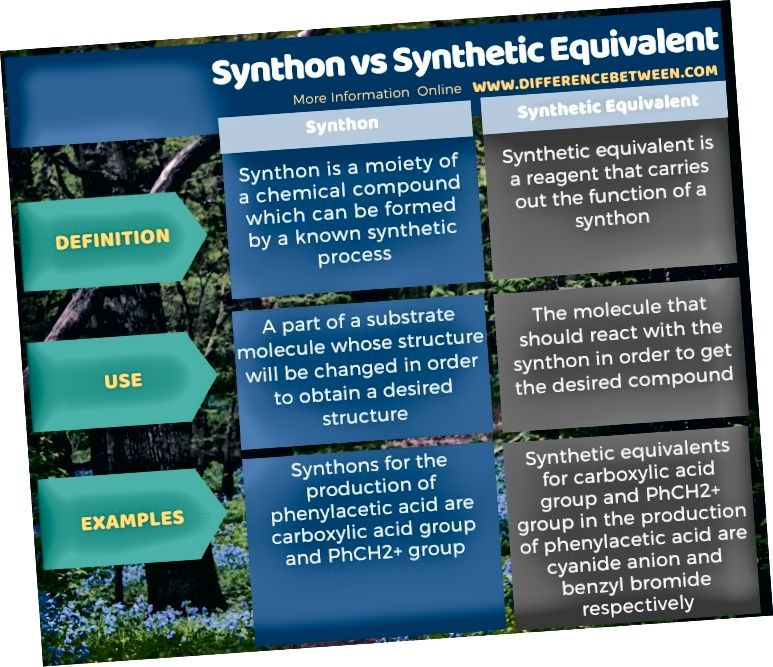 Tablet shaklida sintonik va sintetik ekvivalent o'rtasidagi farq