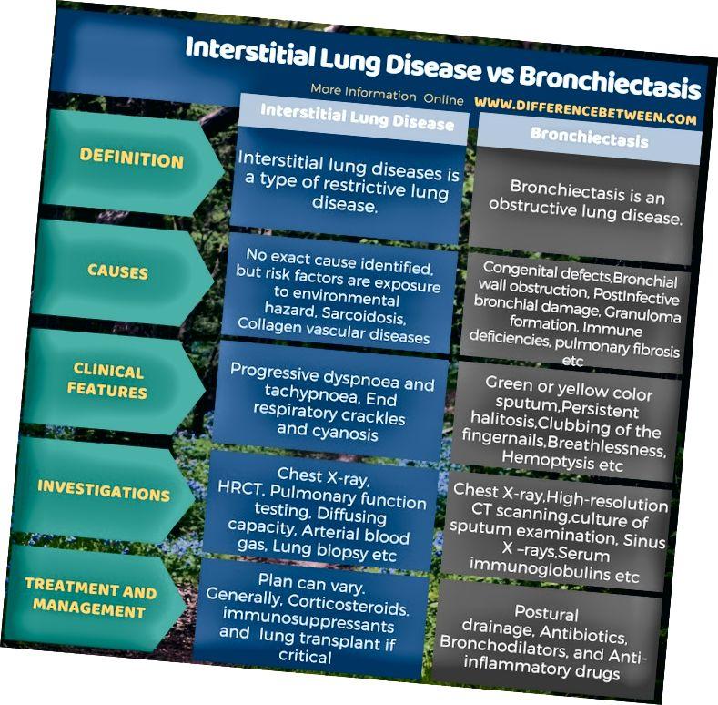 Razlika med intersticijsko pljučno boleznijo in bronhiektazijo v tabeli