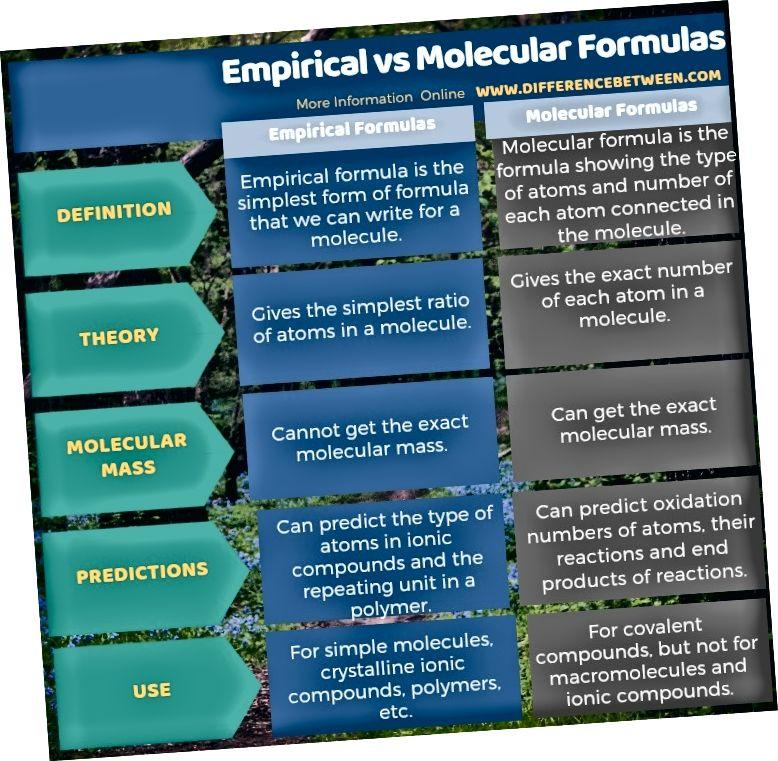 الفرق بين الصيغ التجريبية والجزيئية في شكل جدول