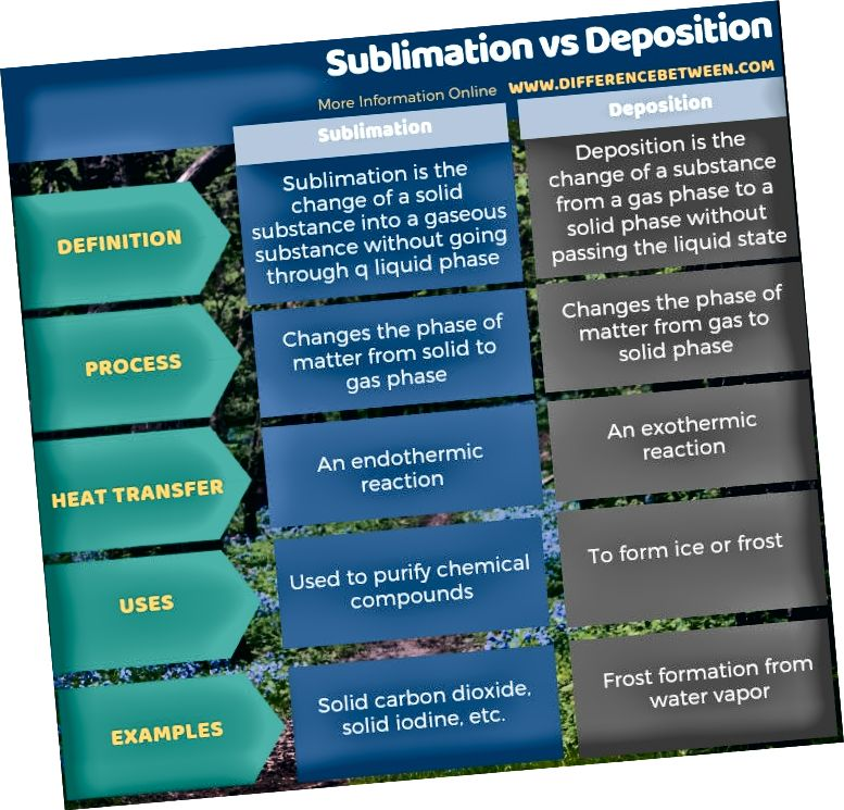 Diferența dintre sublimare și depunere - forma tabulară