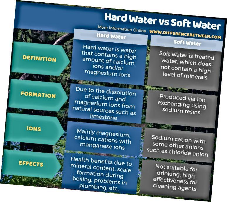 Cieta ūdens un mīksta ūdens atšķirība tabulas veidā