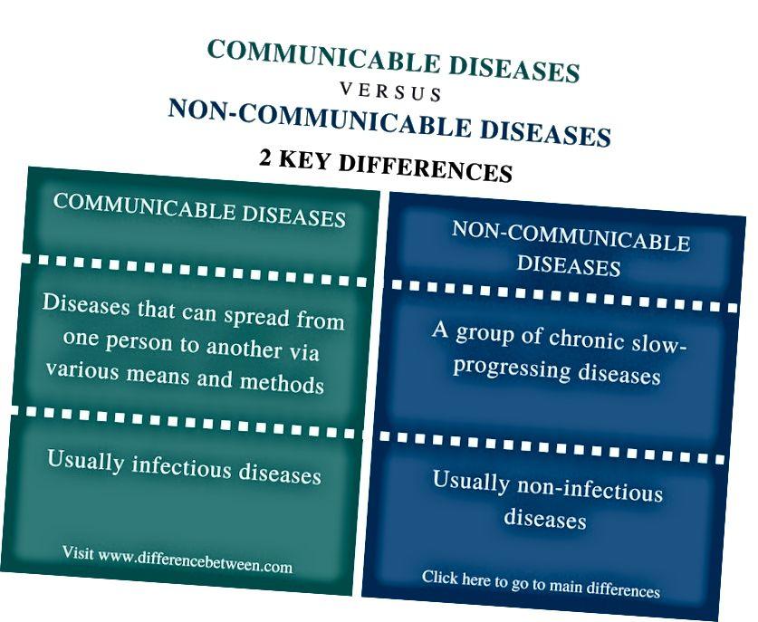 الفرق بين الأمراض السارية وغير السارية - ملخص المقارنة