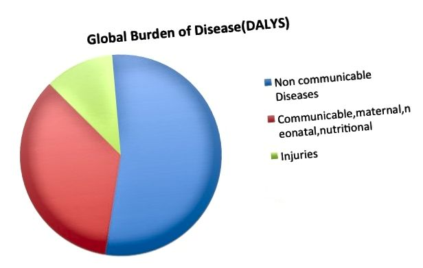 الفرق الرئيسي - الأمراض السارية مقابل الأمراض غير السارية
