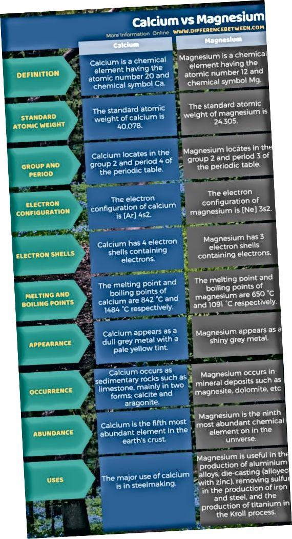 Разлика между калций и магнезий в таблична форма