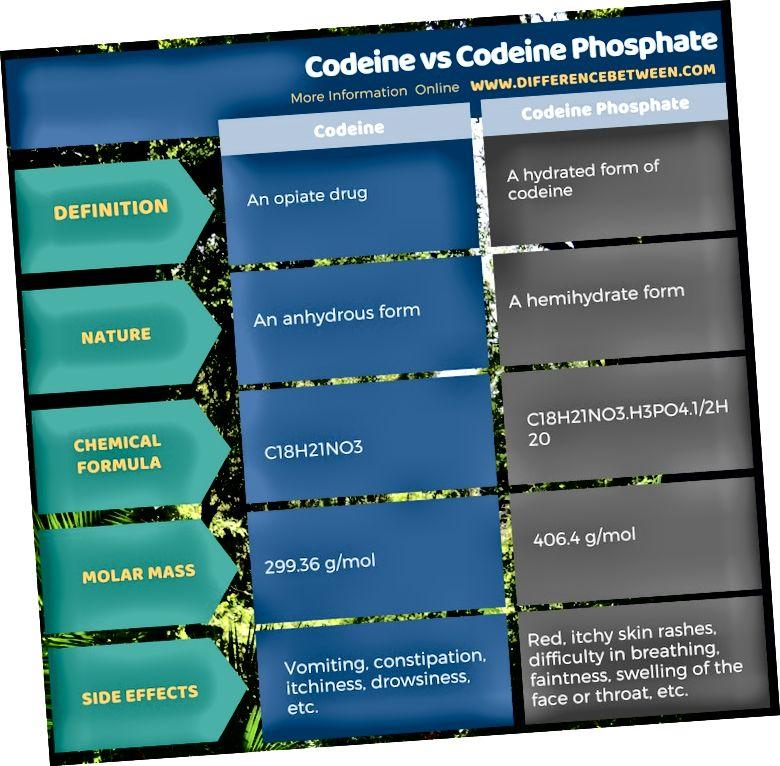 Разлика между кодеин и кодеин фосфат в таблична форма