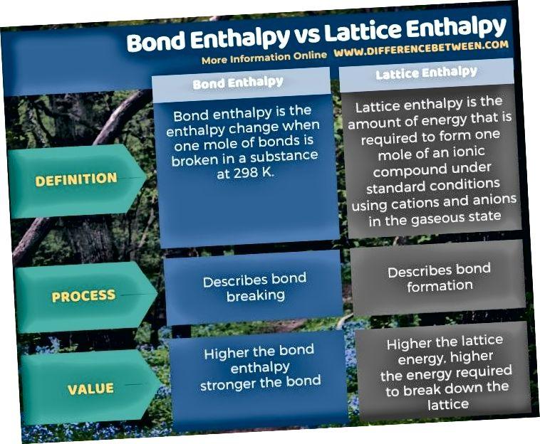 Разлика между енталпията на облигацията и решетъчната енталпия в таблична форма