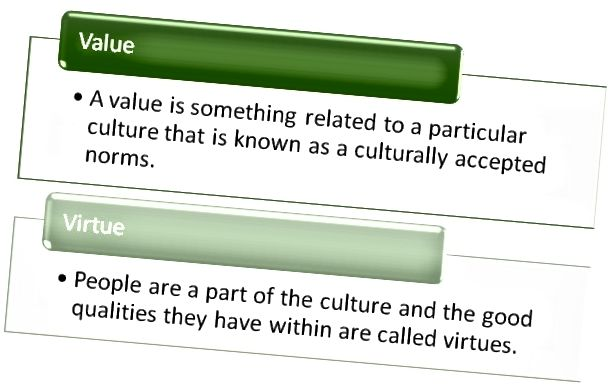الفرق بين القيمة والفضيلة