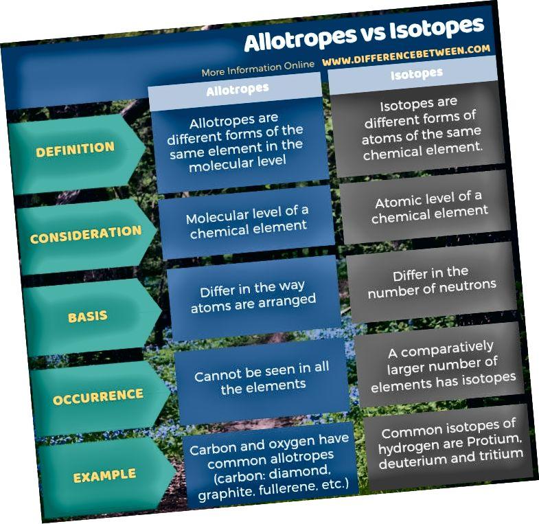 Unterschied zwischen Allotropen und Isotopen in Tabellenform