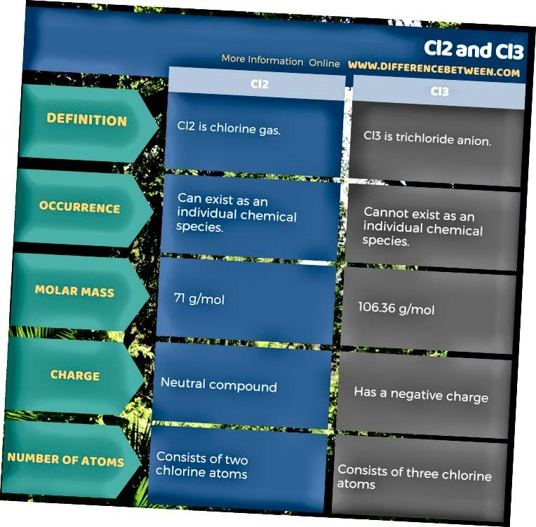 الفرق بين Cl2 و Cl3 في نموذج جدولي