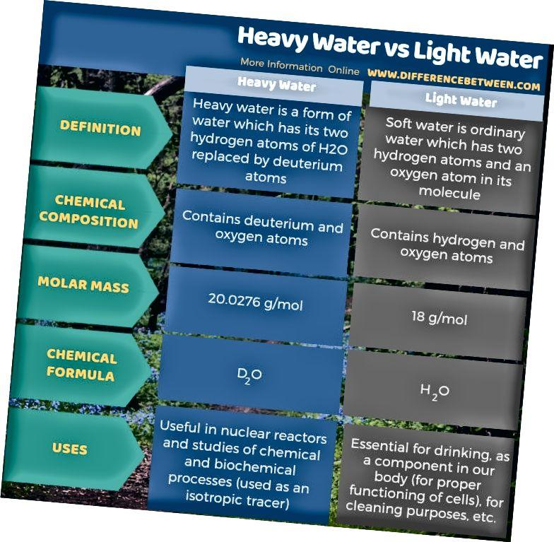 Atšķirība starp smago un vieglo ūdeni tabulas veidā