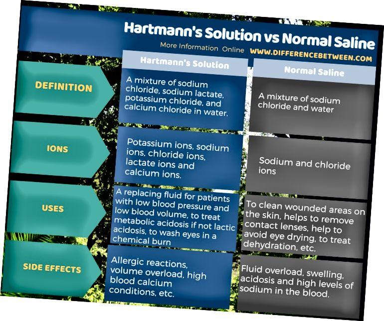 Atšķirība starp Hartmaņa šķīdumu un parasto fizioloģisko šķīdumu tabulas formā