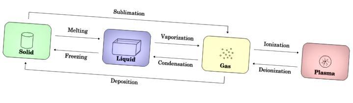 Разлика между химическа и физическа реакция - диаграма за промяна на фазите