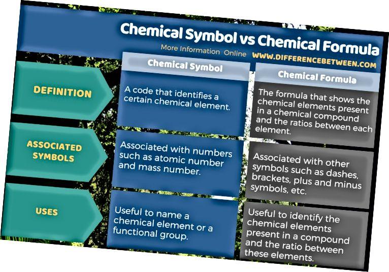 Разлика между химически символ и химическа формула в таблична форма