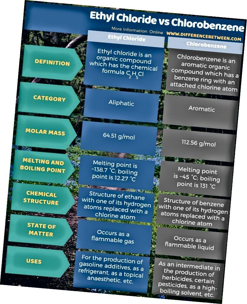 الفرق بين كلوريد الإيثيل والكلوروبنزين في شكل جدول