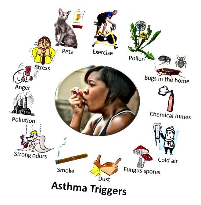 Διαφορά μεταξύ άσθματος και συριγμού