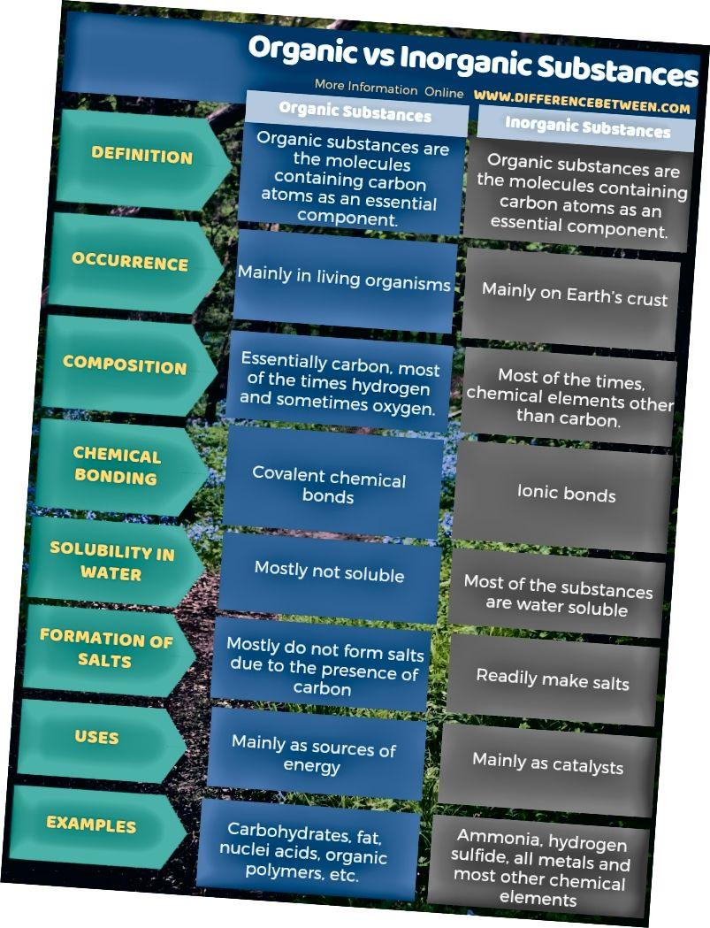 الفرق بين المواد العضوية وغير العضوية في شكل جدول