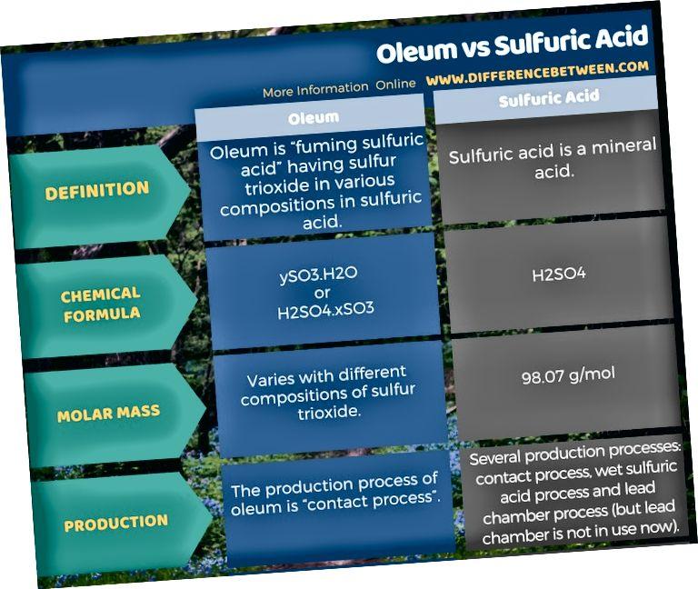 الفرق بين الزيت وحمض الكبريتيك في شكل جدول