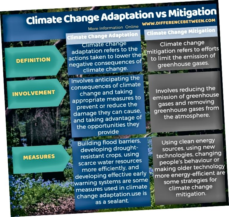 Разлика между адаптацията към изменението на климата и смекчаването им в таблична форма