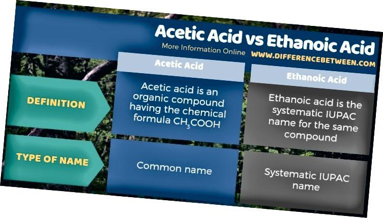 Unterschied zwischen Essigsäure und Ethansäure in tabellarischer Form