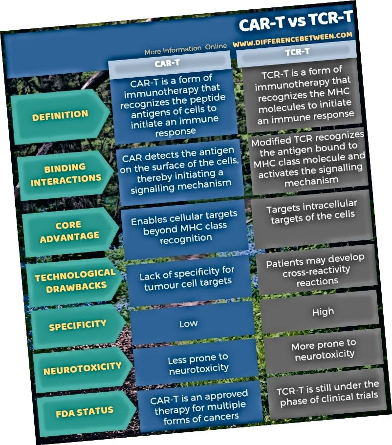 الفرق بين CAR-T و TCR-T في شكل جدول