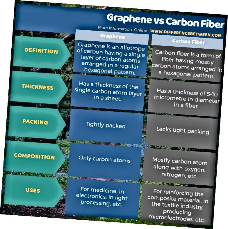 Grafēna un oglekļa šķiedras atšķirība tabulas formā
