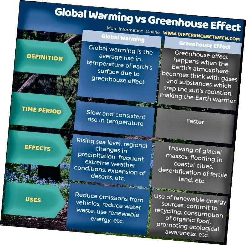 Atšķirība starp globālo sasilšanu un siltumnīcas efektu - tabulas forma