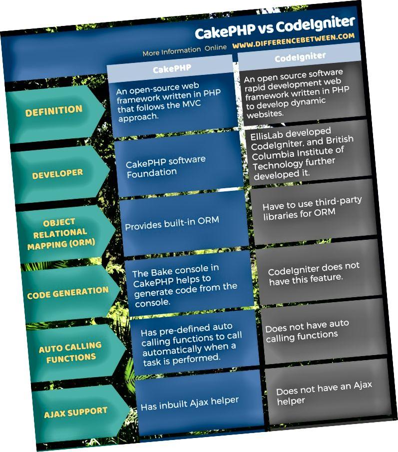 Разлика между CakePHP и CodeIgniter в таблична форма