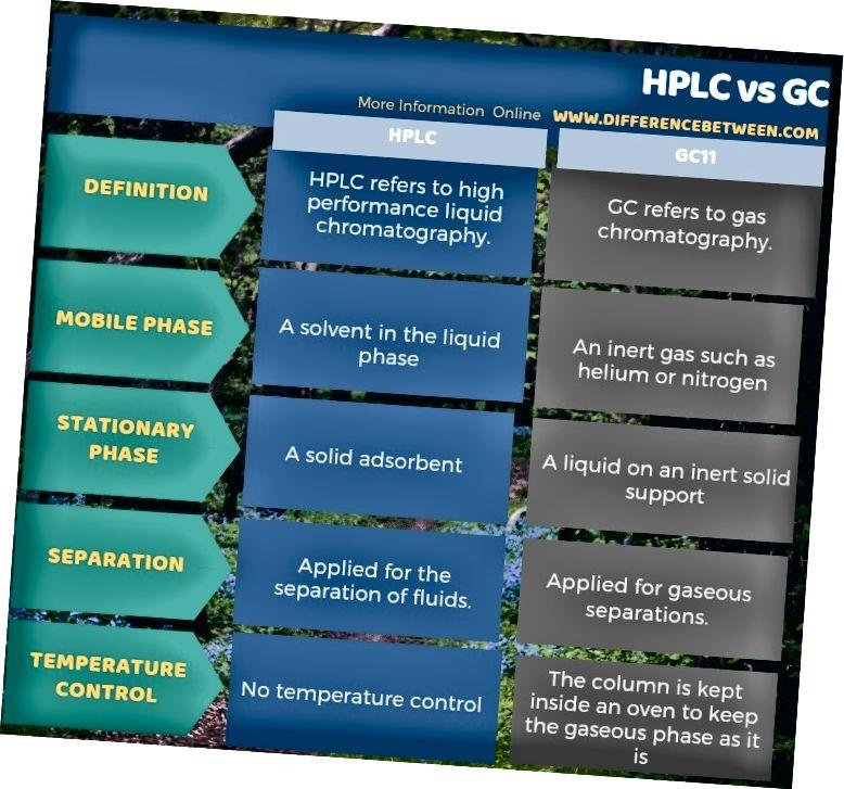 Starpība starp HPLC un GC tabulas formā