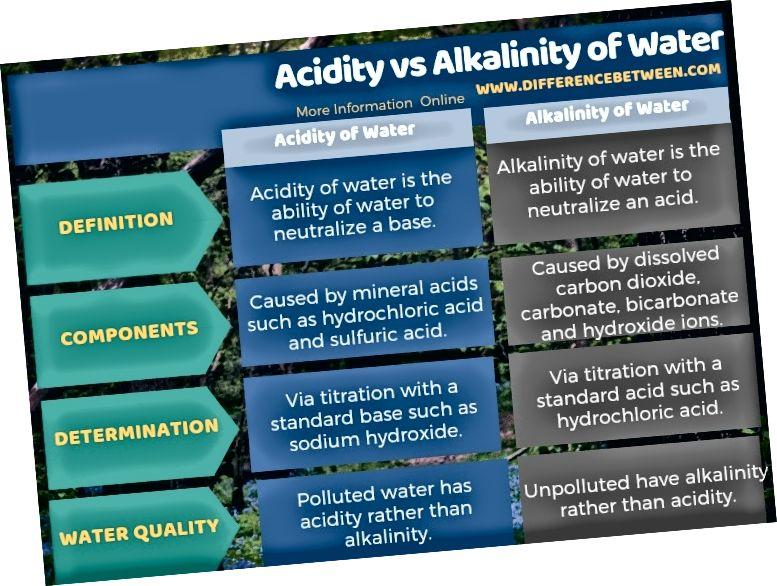 Ënnerscheed tëscht Aciditéit an Alkalinitéit vum Waasser an Tabulär Form