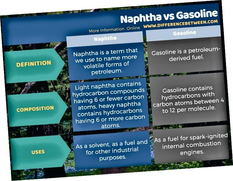 Naftali va benzin o'rtasidagi tabulyatsion farq
