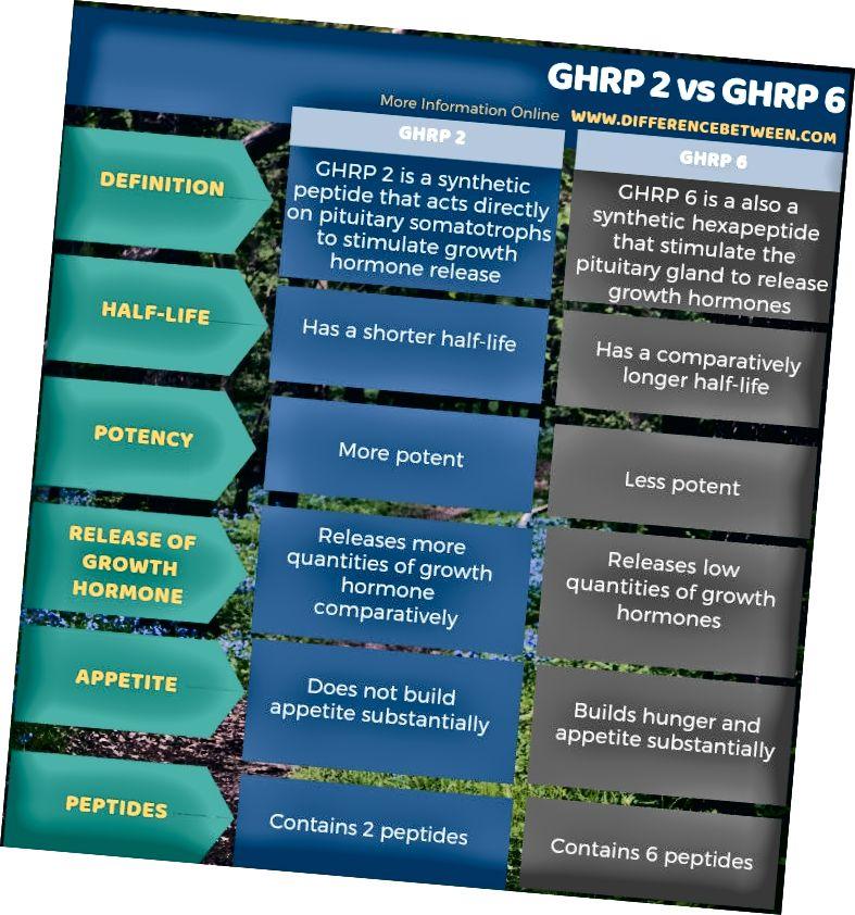 ההבדל בין GHRP 2 ל- GHRP 6 בצורה טבלאית