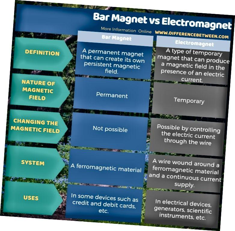 Διαφορά μεταξύ του μαγνητικού μαγνήτη και του ηλεκτρομαγνήτη σε πίνακα