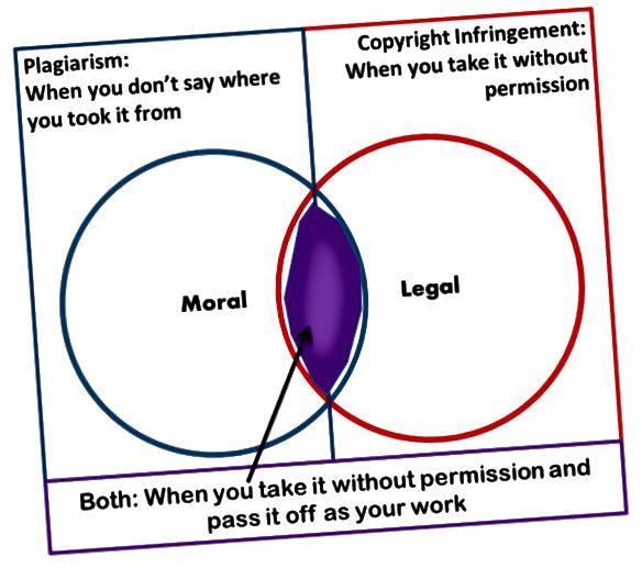 الفرق بين الانتحال وانتهاك حقوق النشر