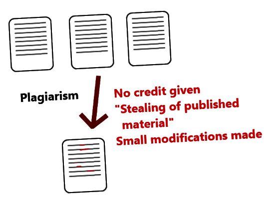 Plagiaat vs autoriõiguse rikkumine