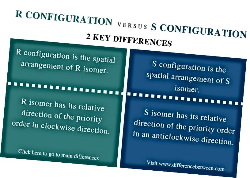 Atšķirība starp R un S konfigurāciju_ salīdzināšanas kopsavilkums
