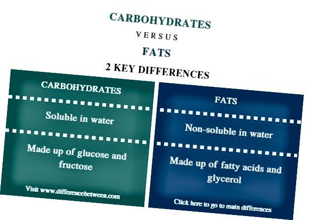 Разлика между въглехидрати и мазнини - резюме на сравнението