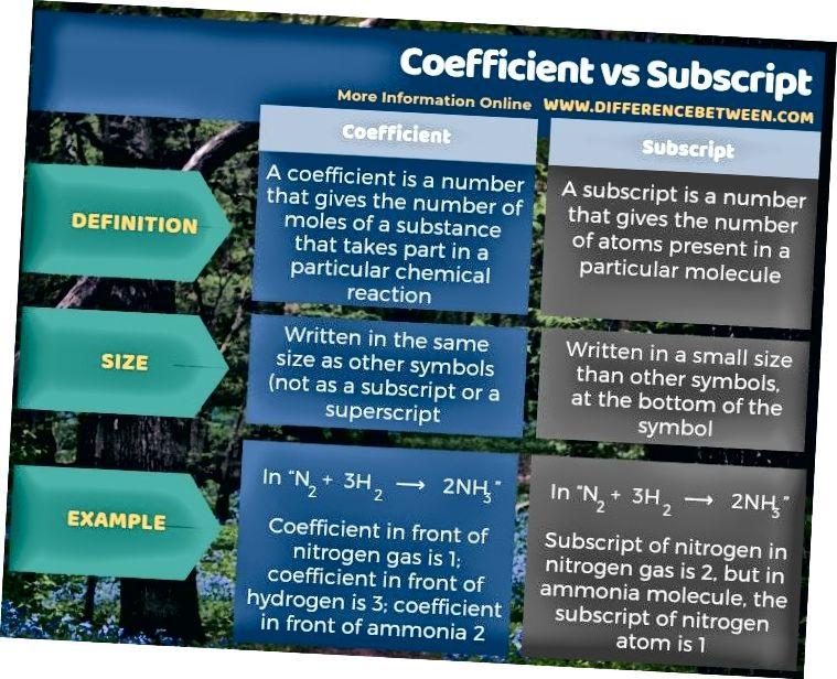 Разлика между коефициент и абонамент в таблична форма